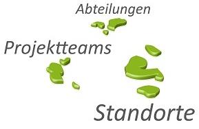 Handlungsfeld 4 Wissensinseln vernetzen - Innoventum Berlin